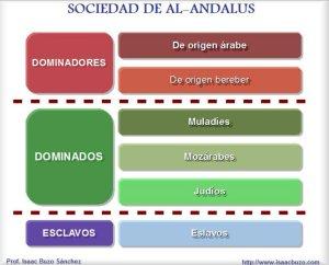 sociedad andalusi grafico